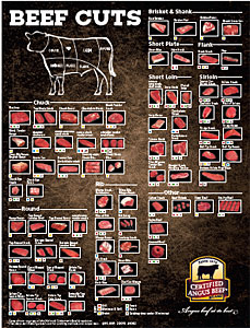 Sample beef cuts chart